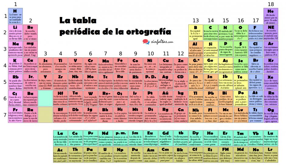 La tabla periodica de la ortografa aprender para triunfar en la vida tabla periodica ortografia sf urtaz Image collections