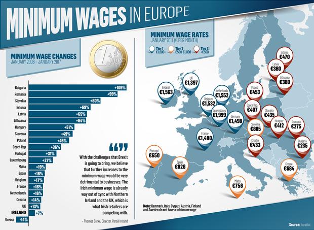Salario mínimo Europa
