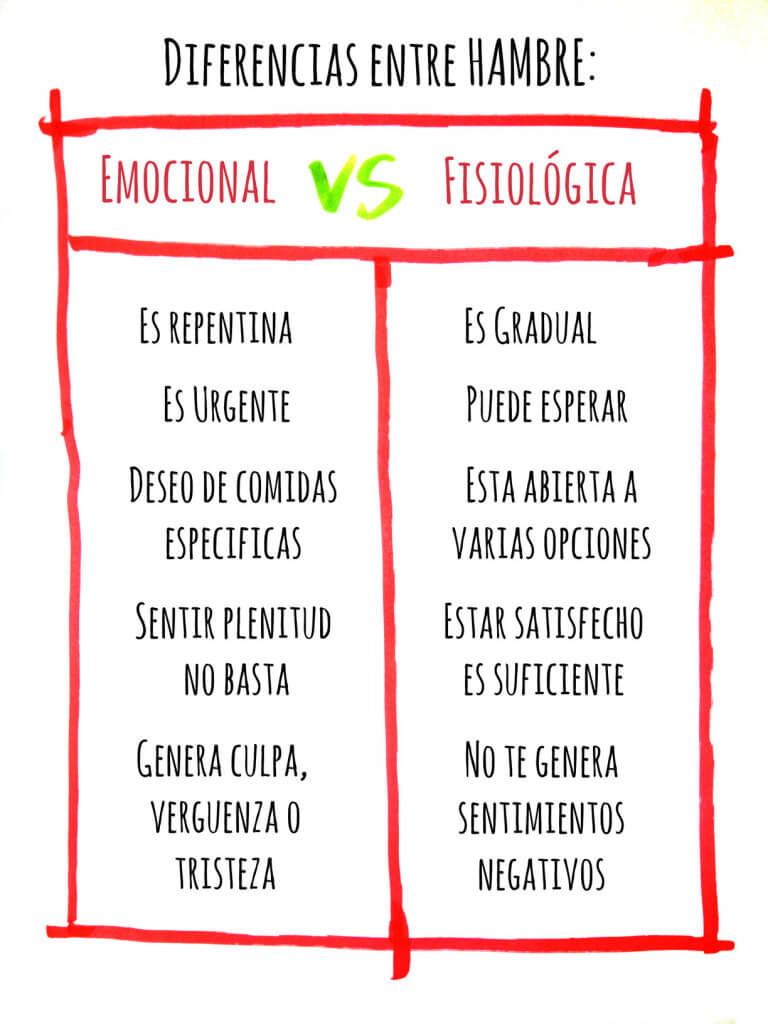 Diferencias entre hambre emocional vs fisiológica